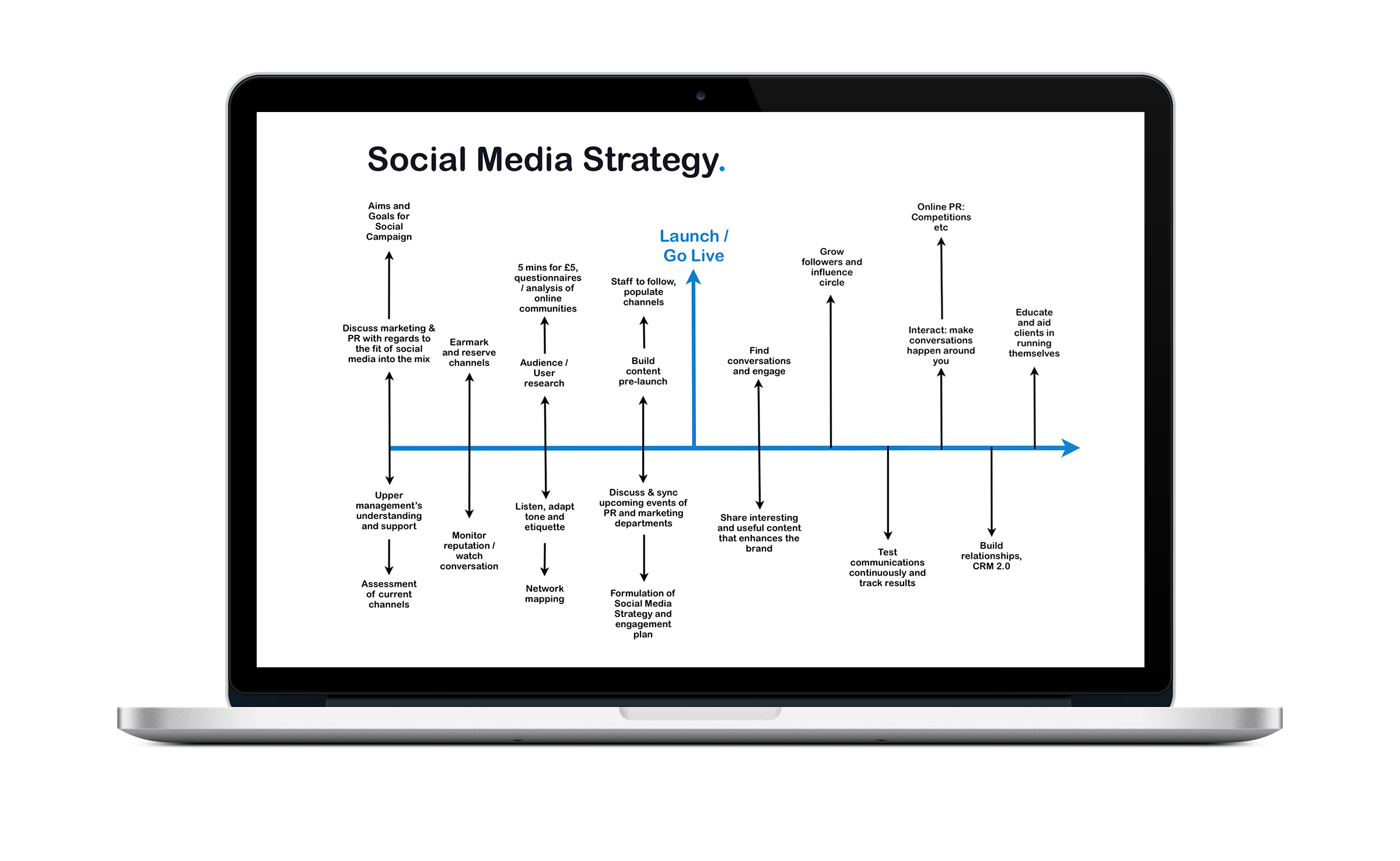 We'll draft a plan for your social platforms to help you achieve your business goals.