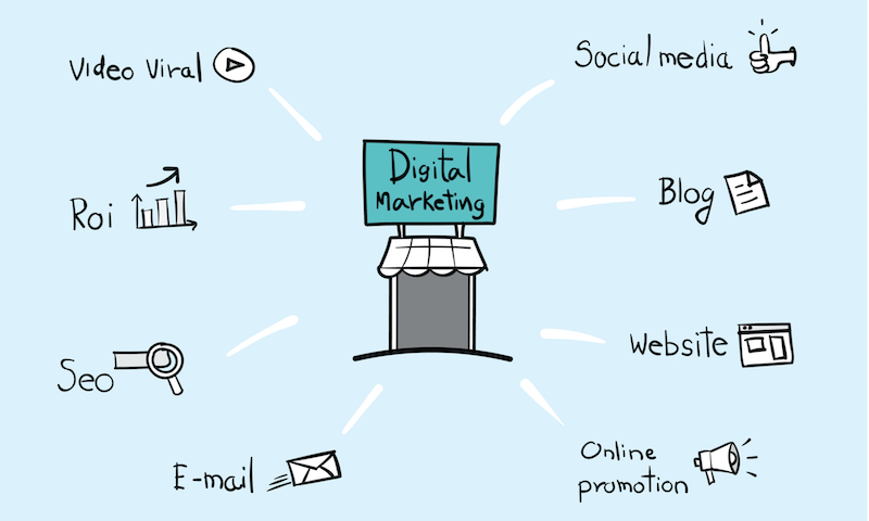 Animated Digital Marketing Fundamentals