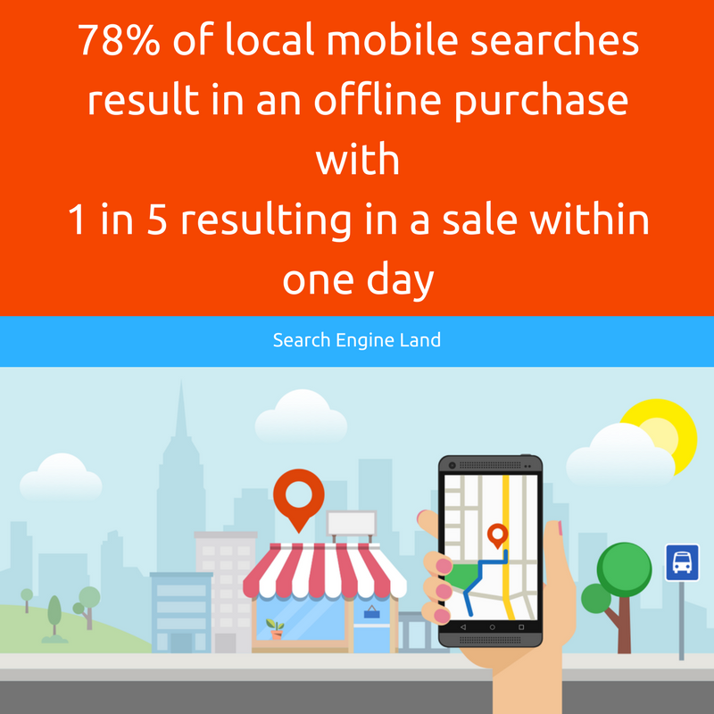Importance of Local SEO - 78% of local mobile searches result in an offline purchase